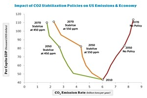 costs more to ignore than fix the climate